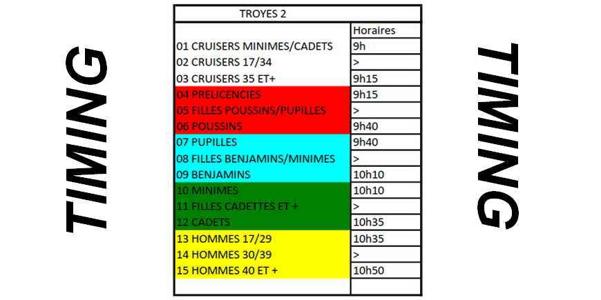 Timing pour Troyes